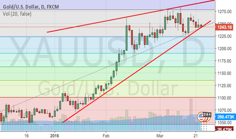 XAUUSD: GOLD - Touch Resistance
