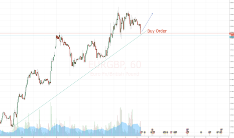 EURGBP: Good Enty Point EUR GBP