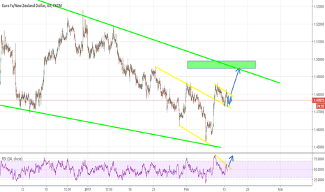 EURNZD: EURNZD looking to UP?