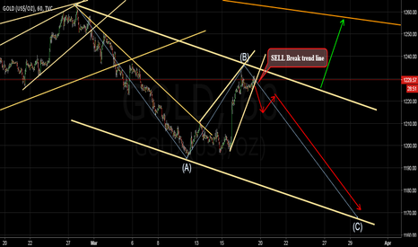 GOLD: The gold in a descending channel