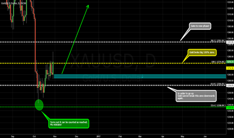 XAUUSD: GOLD / Set to Shine by Technicals / Perseus, watch this!