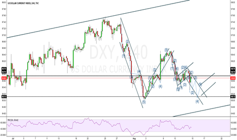 DXY: DXY (Only educational)