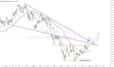 SAN: Análisis Banco Santander (SAN)
