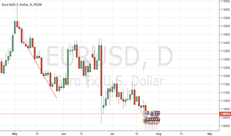EURUSD: TWO DOWNTRENDS