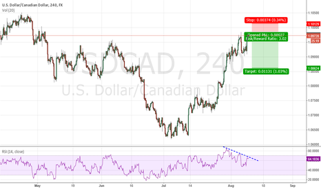 USDCAD: USDCAD IS DYING