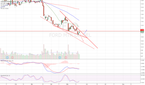 F: Falling wedge. Drop down into large wedge or breakout
