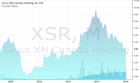 XSR: Sirius XM Canada Holdings Stock (TSX: XSR)