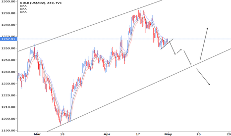 GOLD: Gold Wait for breakout!