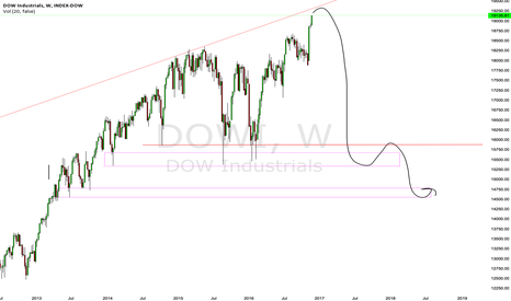 DOWI: Bigger picture of Dow Jones