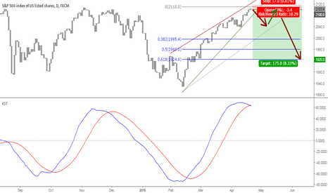 SPX500: Outrageously fatally complacency