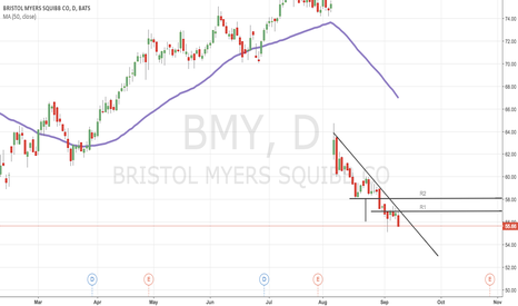 BMY: Good opportunity to short in a day?