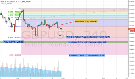 GBPUSD: GBPUSD : High Probability to Retest Previous Decision Point