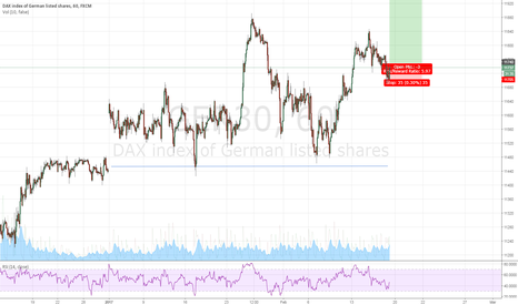 GER30: DAX bull sentiment with support