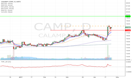 CAMP: CAMP - Flag formation Long from $18.13 to $19.77