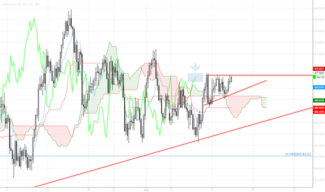 AUDJPY: AUDJPY - Possibility for breakout - Triangle formed