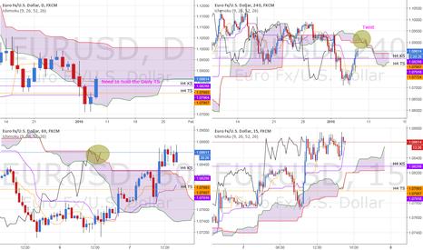 EURUSD: EUR/USD ICHIMOKU, our analysis 4 hours ago seems to confirm!