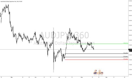 AUDJPY: Quick HIgh Probability Trade