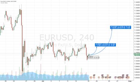 EURUSD: Long EUR after failed turkish coup
