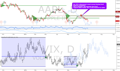 AAPL: AAPL: Monitoring the correction progress