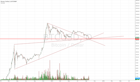 BTCUSD: Testing The Broken Downtrend