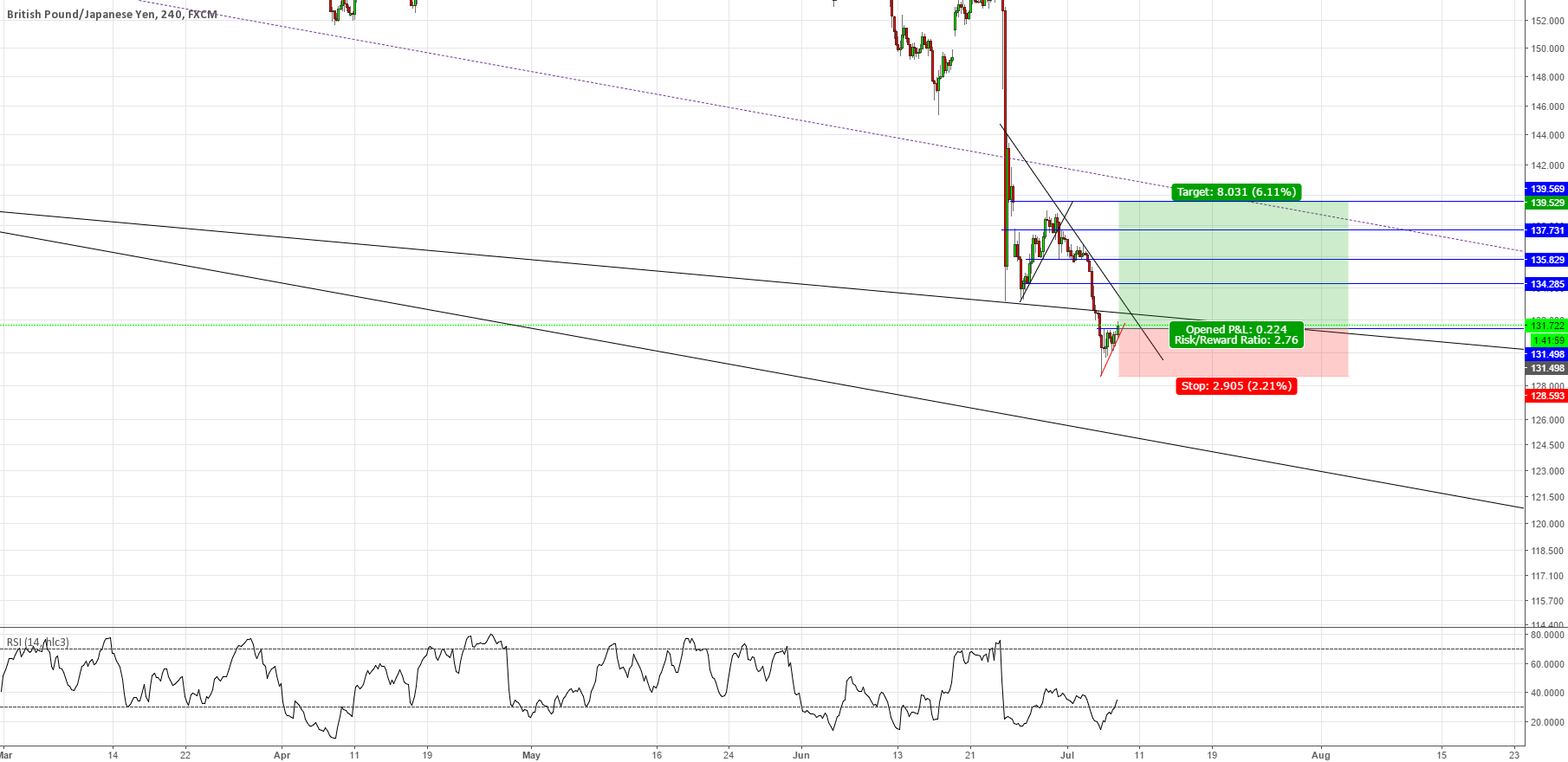#GBPJPY the horizontal resistance is gone