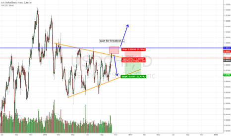 USDCHF: wait for confirmation....