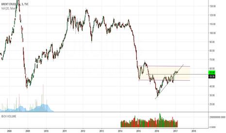 UKOIL: UKOIL reflete ponto de reversão das commodities