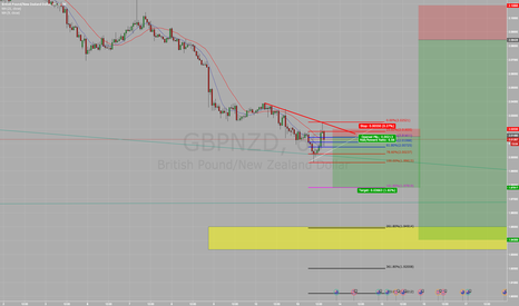 GBPNZD: gbpnzd quick short