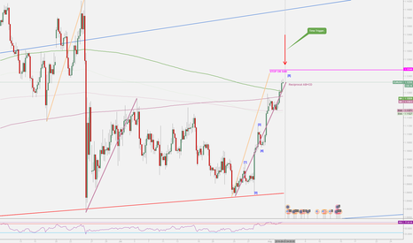 EURUSD: EURUSD POSSIBLE WAVE 5 COMPLETED.  1:1 Pattern