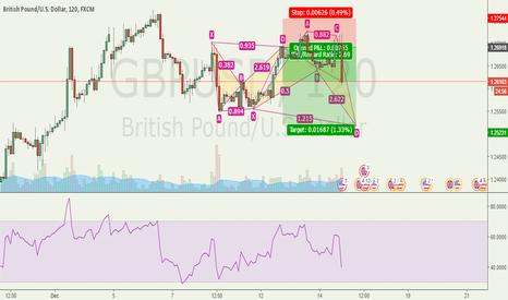 GBPUSD: Still kicking
