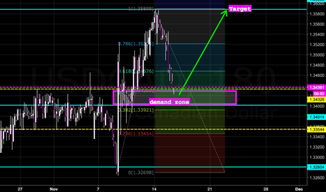 USDCAD: USDCAD dropped to Demand Zone..Time to FLY