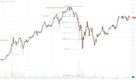 BTCUSD: Spotting the very top
