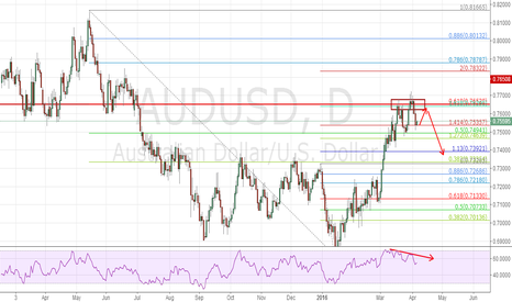 AUDUSD: 0.7650 proved very storng res