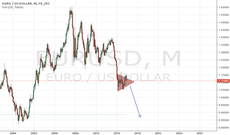 EURUSD: EUR/USD long term forecast @0,85