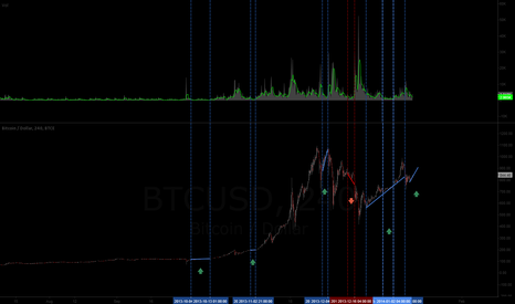 BTCUSD: HOW ABOUT THAT LOW VOLUME