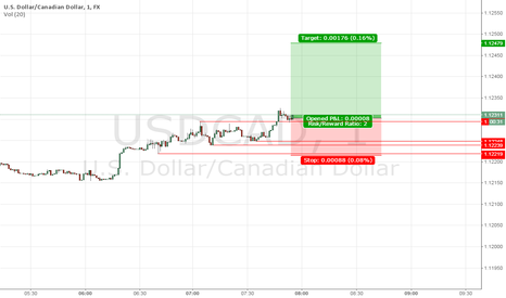 USDCAD: DAY-TRADING USDCAD LONG