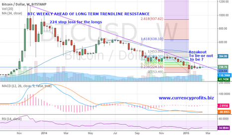 BTCUSD: BTC nearing trendline resistance