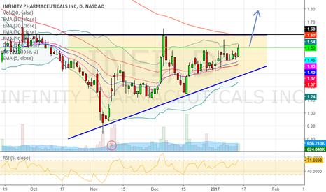 INFI: Triangle Ascending Breakout.