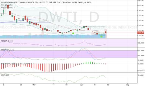 DWTI: Buy DWTI