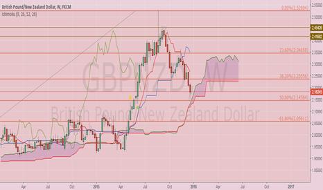 GBPNZD: Ichimoku Analysis of GBP NZD.