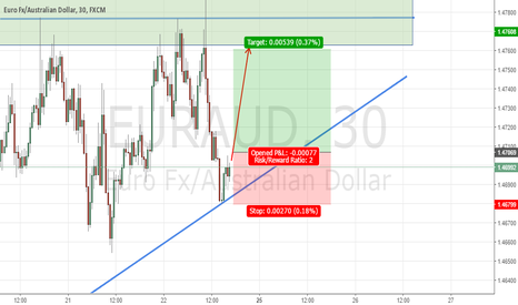 EURAUD: EURAUD - LONG 30 mins chart setup - Coming Next week