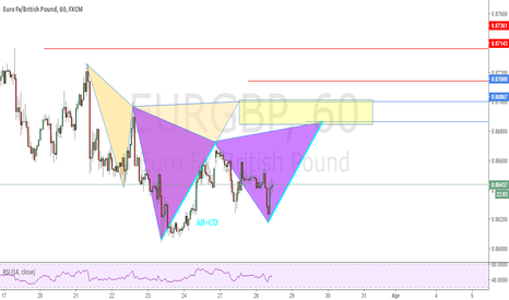 EURGBP: Possible Deep Gartley and Cypher Patterns