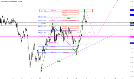 AUDJPY: Completion of ABCD Pattern..
