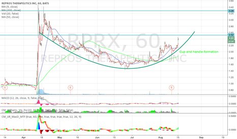 RPRX: $RPRX Cup and handle formation