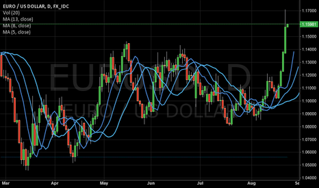 EURUSD: USD following US market sentiment