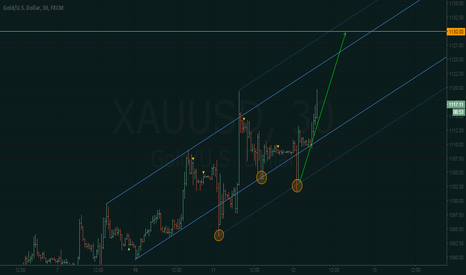 XAUUSD: XAU/USD - 1130 possible today
