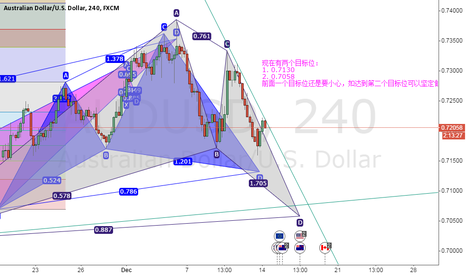 AUDUSD: waiting for the opportunity to long