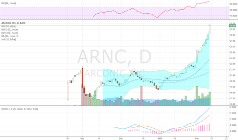 ARNC: RSI at 90 is 'hot'