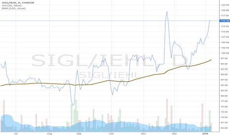 SIGL/IEHL: hedged ratio