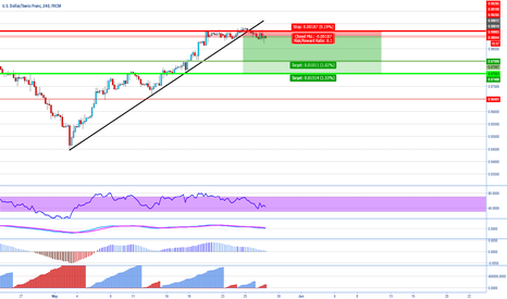 USDCHF: USDCHF on sale 75% off on selected items